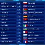 Θα συμμετάσχει τελικά η Ελλάδα στη Eurovision του 2015;