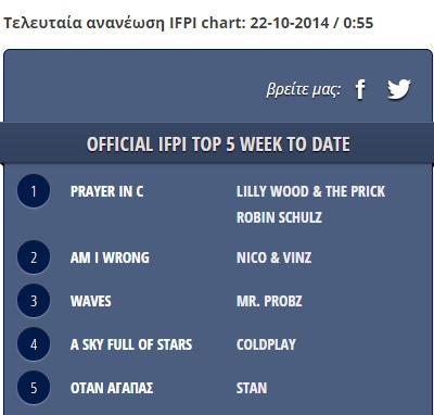 Ο Stan στο #1 του Ελληνικού Airplay!