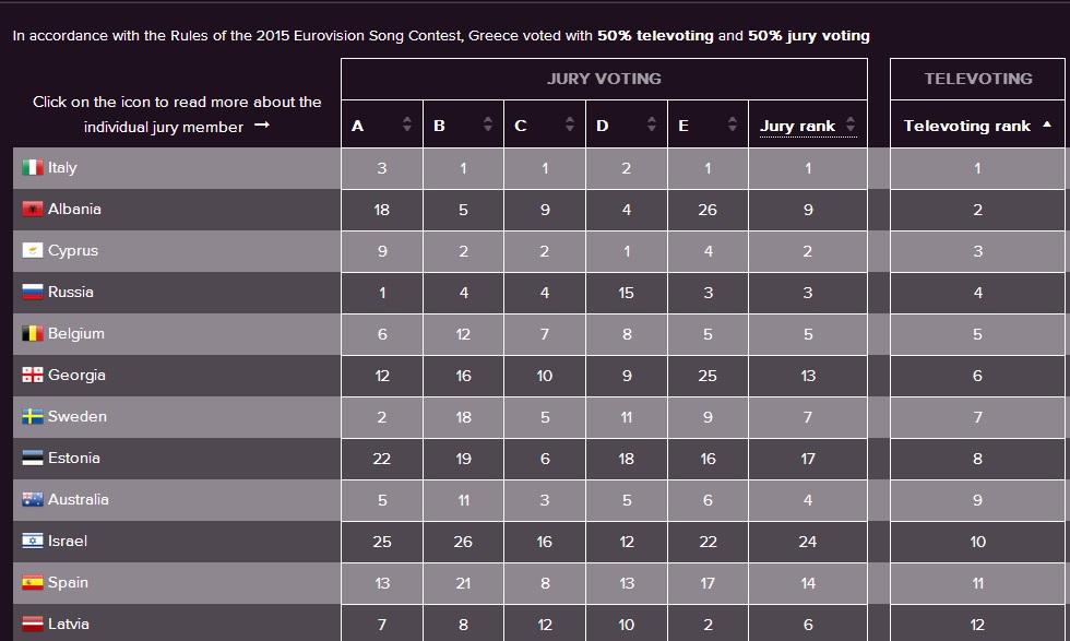 Eurovision: Έτσι ψήφισε η Ελλάδα στο televoting - Στην 3η θέση η Κύπρος