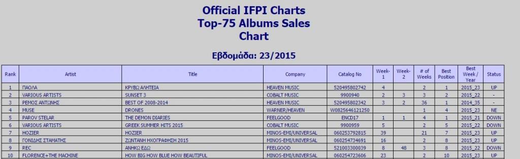 """Πάολα: Στην κορυφή του Ifpi Chart με το δίσκο """"Κρύβω Αλητεία"""""""