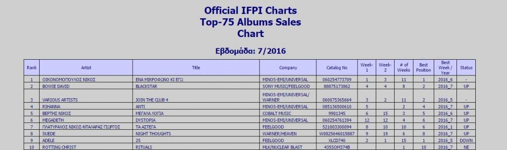 ifpi top10