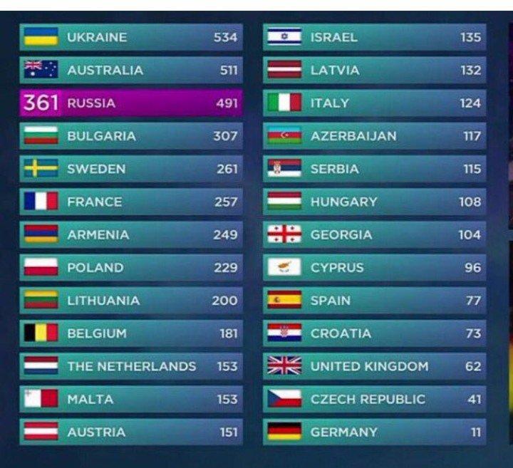 Eurovision 2016: Αποτελέσματα