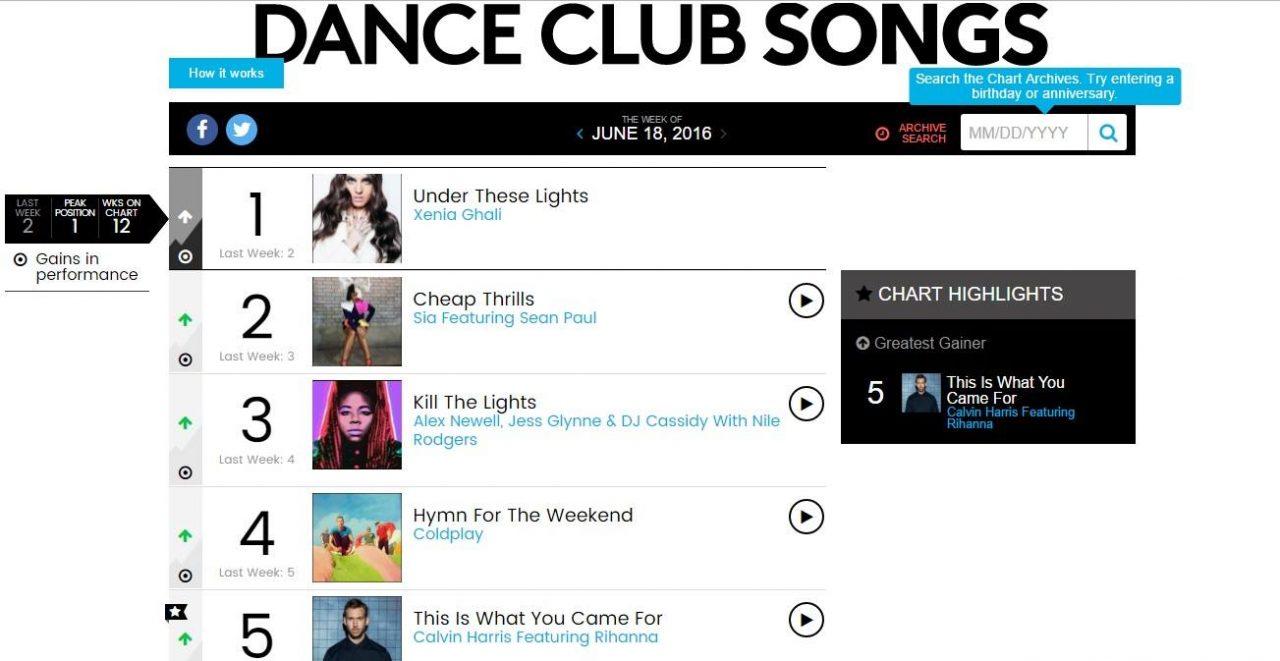 Xenia Ghali: Κατακτά την πρώτη θέση στο Billboard Chart της Αμερικής!