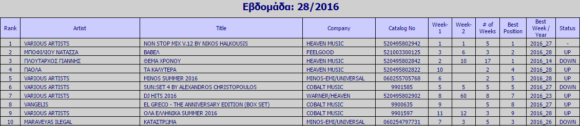 "Ifpi Chart: To ""Non Stop Mix V.12 by Nikos Halkousis"" στην κορυφή των πωλήσεων | Δείτε το Top10"