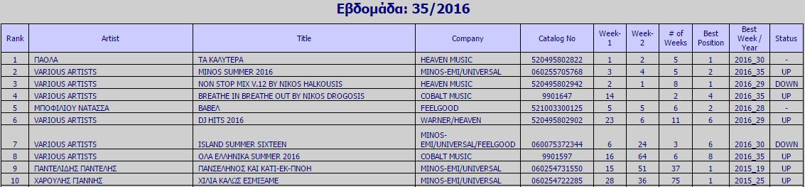 Ifpi Chart Εβδομάδα 35