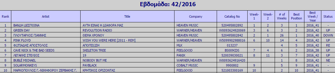 IFPI Chart εβδομάδα 42 2016