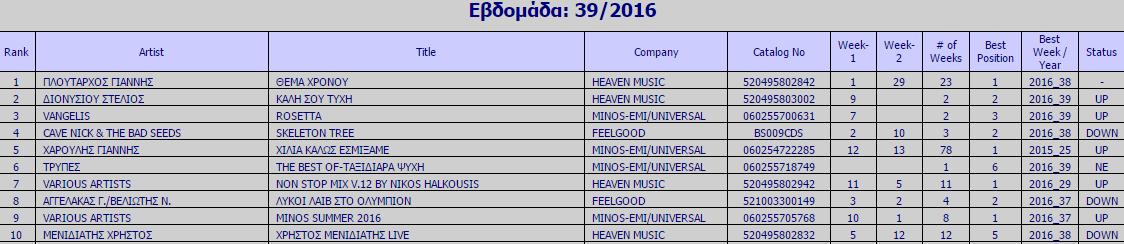 Ifpi Chart Εβδομάδα 39 - 2016