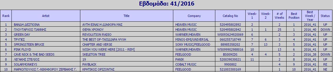 Ifpi Chart - Εβδομάδα 41 (2016)