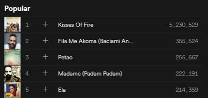 Ρεκόρ στο Spotify για τον Πάνο Μουζουράκη