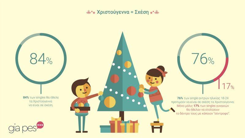 ερευνα ερωτας χριστουγεννα