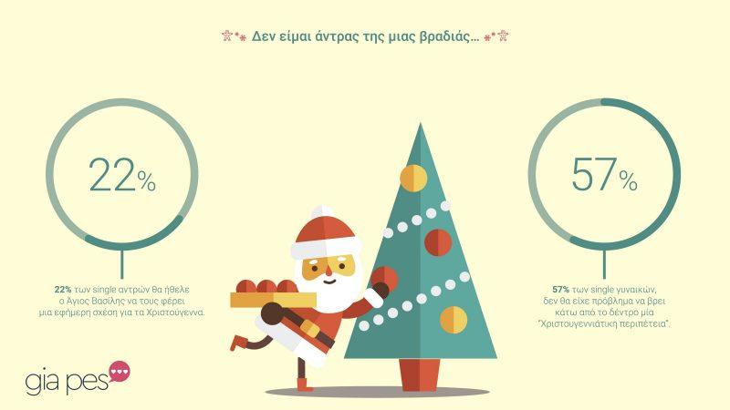 ερευνα χριστουγεννα